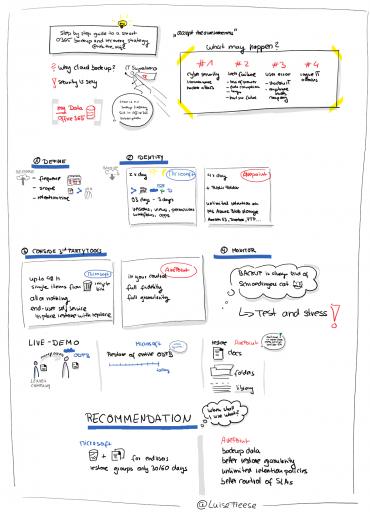sketchnote of Backup strategy Office 365