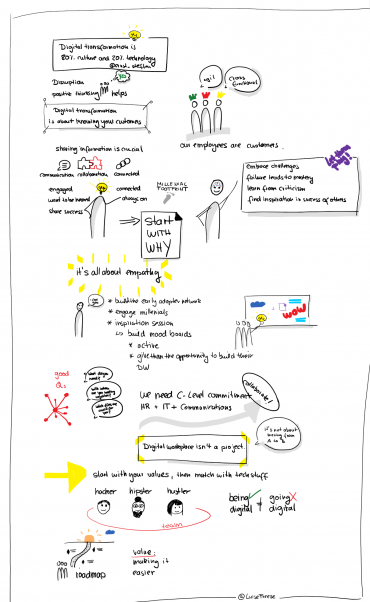 Sketchnotes of a Session at SPSNL